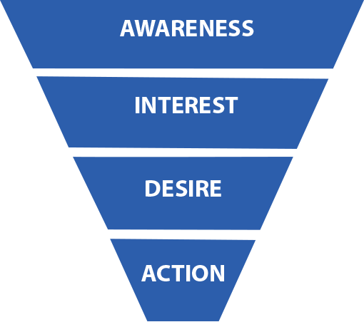 Awareness leads to interest, which leads to desire and then action.