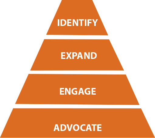 Identify and possibly expand your audience that will engage and be advocates.